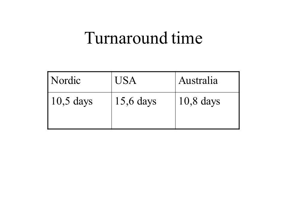 Turnaround time NordicUSAAustralia 10,5 days15,6 days10,8 days