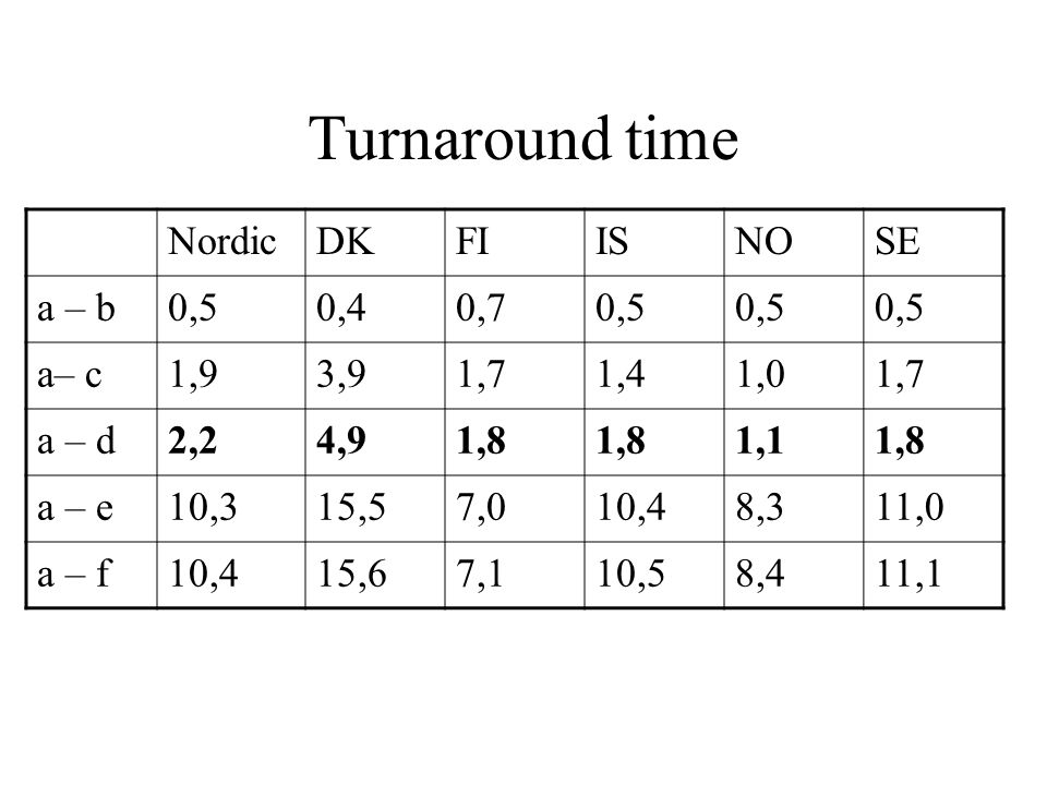 Turnaround time NordicDKFIISNOSE a – b0,50,40,70,5 a– c1,93,91,71,41,01,7 a – d2,24,91,8 1,11,8 a – e10,315,57,010,48,311,0 a – f10,415,67,110,58,411,