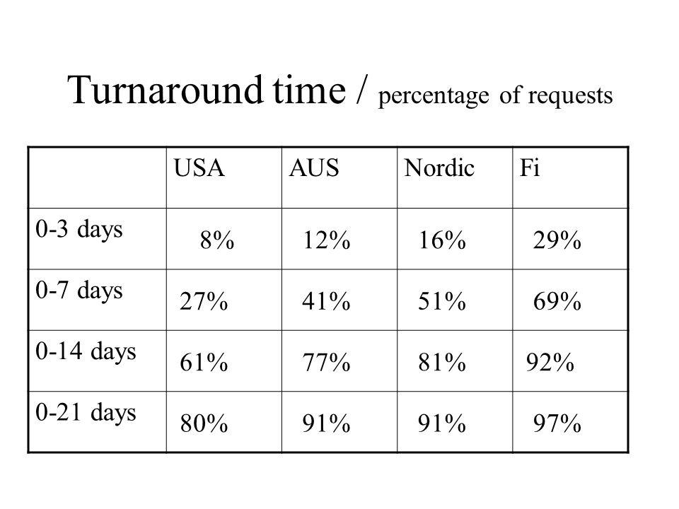 Turnaround time / percentage of requests USAAUSNordicFi 0-3 days 8% 12% 16% 29% 0-7 days 27% 41% 51% 69% 0-14 days 61% 77% 81% 92% 0-21 days 80% 91% 9
