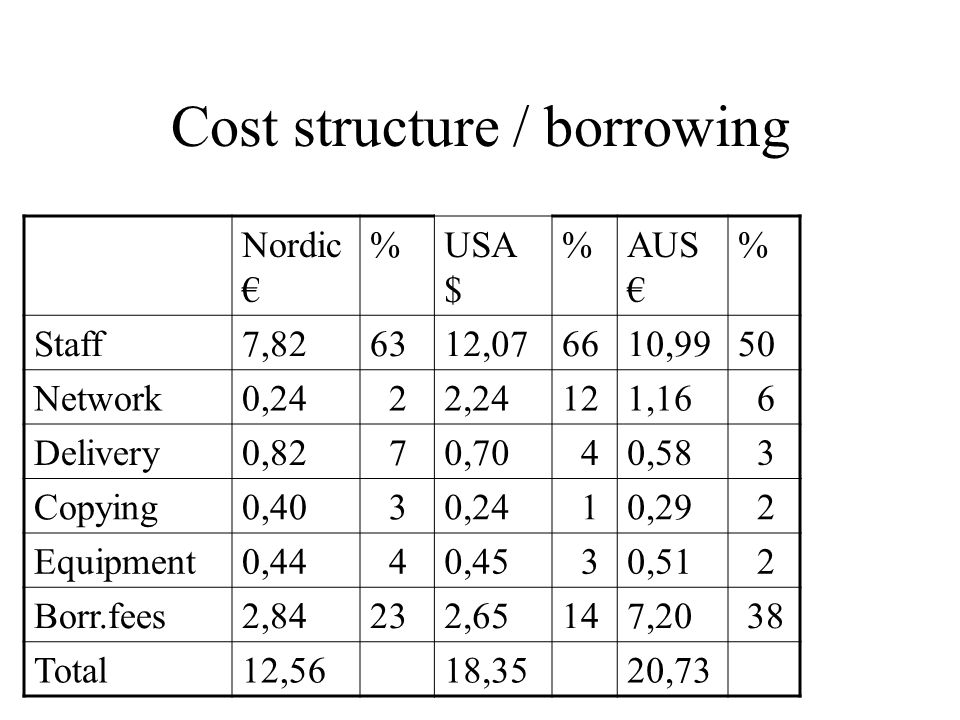 Cost structure / borrowing Nordic € %USA $ %AUS € % Staff7,826312,076610,9950 Network0,24 22,24121,16 6 Delivery0,82 70,70 40,58 3 Copying0,40 30,24 1