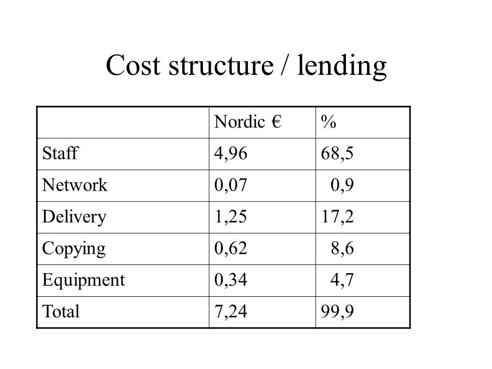 Cost structure / lending Nordic €% Staff4,9668,5 Network0,07 0,9 Delivery1,2517,2 Copying0,62 8,6 Equipment0,34 4,7 Total7,2499,9