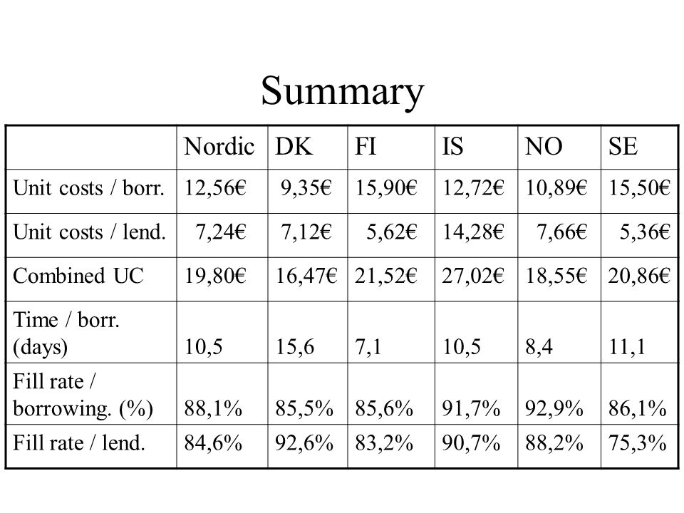 Summary NordicDKFIISNOSE Unit costs / borr.12,56€ 9,35€15,90€12,72€10,89€15,50€ Unit costs / lend. 7,24€ 7,12€ 5,62€14,28€ 7,66€ 5,36€ Combined UC19,8