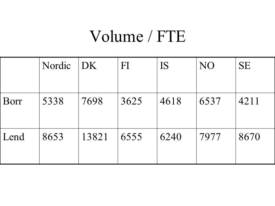 Volume / FTE NordicDKFIISNOSE Borr533876983625461865374211 Lend8653138216555624079778670