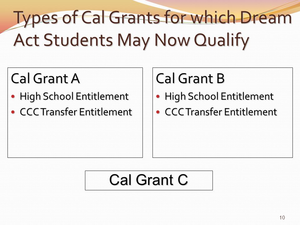 Types of Cal Grants for which Dream Act Students May Now Qualify Cal Grant A High School Entitlement High School Entitlement CCC Transfer Entitlement