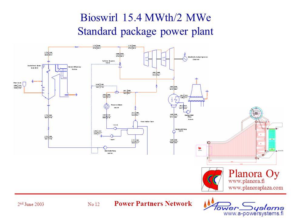 2 nd June 2003 No 12 Power Partners Network Planora Oy www.planora.fi www.planoraplaza.com www.a-powersystems.fi Bioswirl 15.4 MWth/2 MWe Standard package power plant