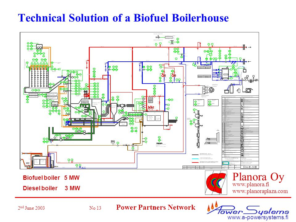 2 nd June 2003 No 13 Power Partners Network Planora Oy www.planora.fi www.planoraplaza.com www.a-powersystems.fi Technical Solution of a Biofuel Boilerhouse Biofuel boiler 5 MW Diesel boiler 3 MW