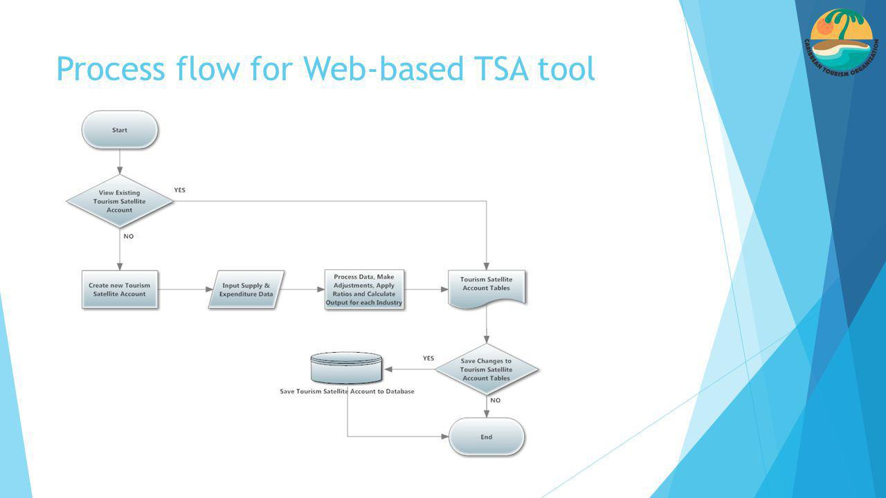 Process flow for Web-based TSA tool