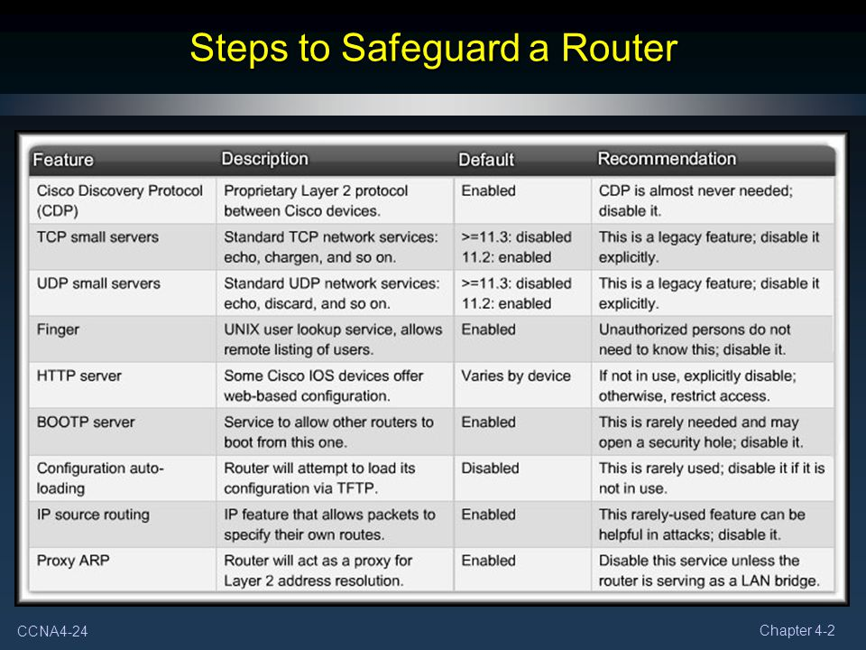 CCNA4-24 Chapter 4-2 Steps to Safeguard a Router