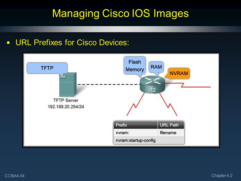 CCNA4-54 Chapter 4-2 Managing Cisco IOS Images URL Prefixes for Cisco Devices: URL Prefixes for Cisco Devices: