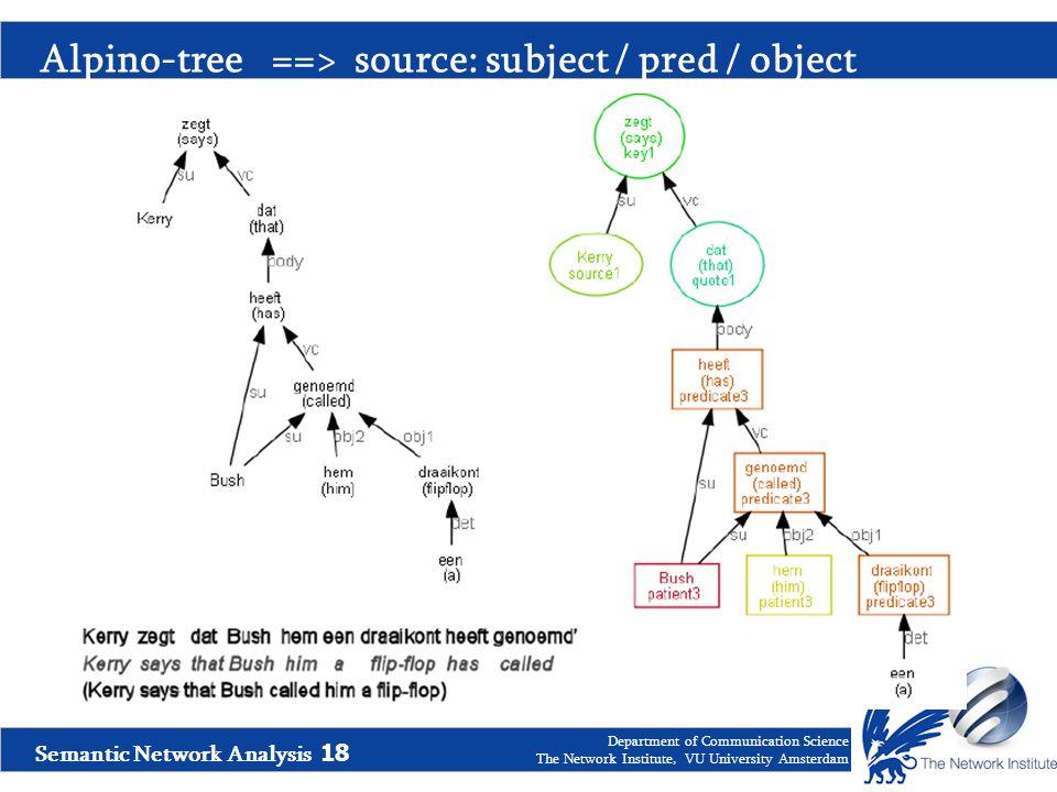 Semantic Network Analysis 18 Department of Communication Science The Network Institute, VU University Amsterdam Alpino-tree ==> source: subject / pred