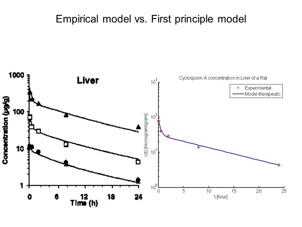Empirical model vs. First principle model