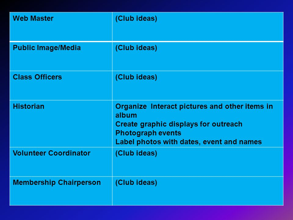 Web Master(Club ideas) Public Image/Media(Club ideas) Class Officers(Club ideas) HistorianOrganize Interact pictures and other items in album Create g