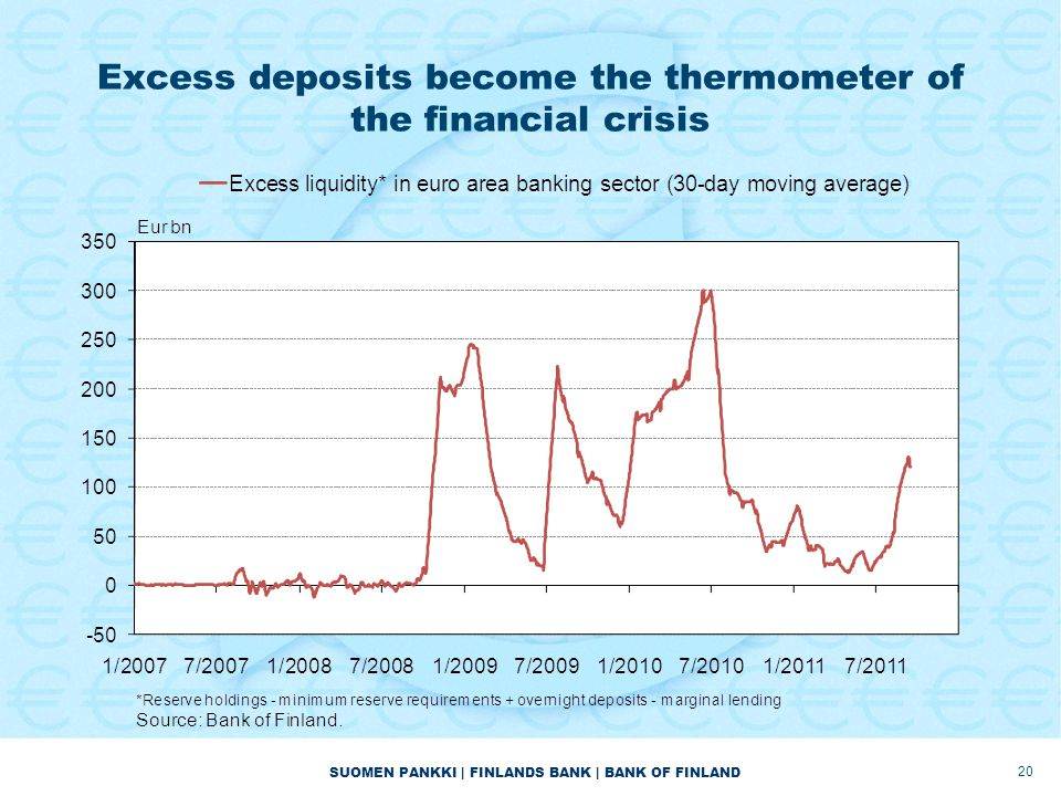 SUOMEN PANKKI | FINLANDS BANK | BANK OF FINLAND Excess deposits become the thermometer of the financial crisis 20