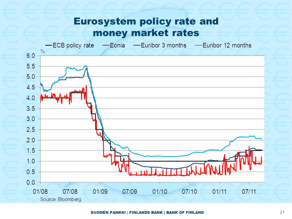 SUOMEN PANKKI | FINLANDS BANK | BANK OF FINLAND Eurosystem policy rate and money market rates 21