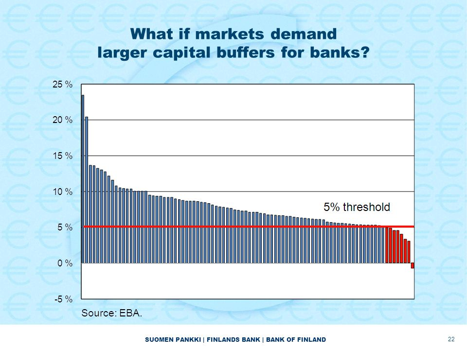 SUOMEN PANKKI | FINLANDS BANK | BANK OF FINLAND What if markets demand larger capital buffers for banks? 22