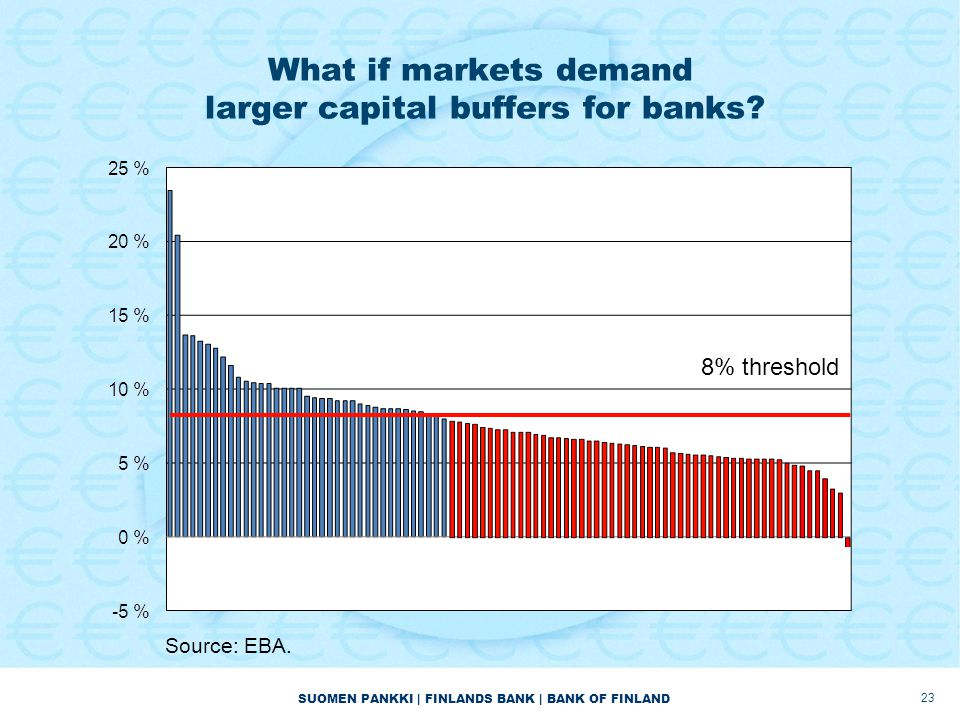 SUOMEN PANKKI | FINLANDS BANK | BANK OF FINLAND What if markets demand larger capital buffers for banks? 8% threshold Source: EBA. 23