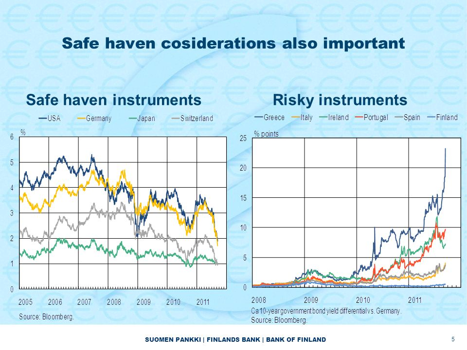 SUOMEN PANKKI | FINLANDS BANK | BANK OF FINLAND Safe haven cosiderations also important Safe haven instrumentsRisky instruments 5