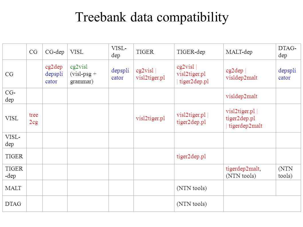 Treebank data compatibility CGCG-depVISL VISL- dep TIGERTIGER-depMALT-dep DTAG- dep CG cg2dep depspli cator cg2visl (visl-psg + grammar) depspli cator cg2visl | visl2tiger.pl cg2visl | visl2tiger.pl | tiger2dep.pl cg2dep | visldep2malt depspli cator CG- dep visldep2malt VISL tree 2cg visl2tiger.pl visl2tiger.pl | tiger2dep.pl visl2tiger.pl | tiger2dep.pl | tigerdep2malt VISL- dep TIGERtiger2dep.pl TIGER -dep tigerdep2malt, (NTN tools) (NTN tools) MALT(NTN tools) DTAG(NTN tools)
