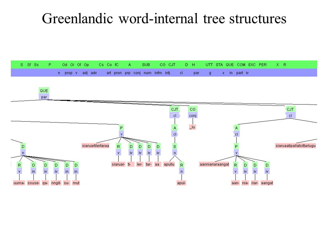 Greenlandic word-internal tree structures
