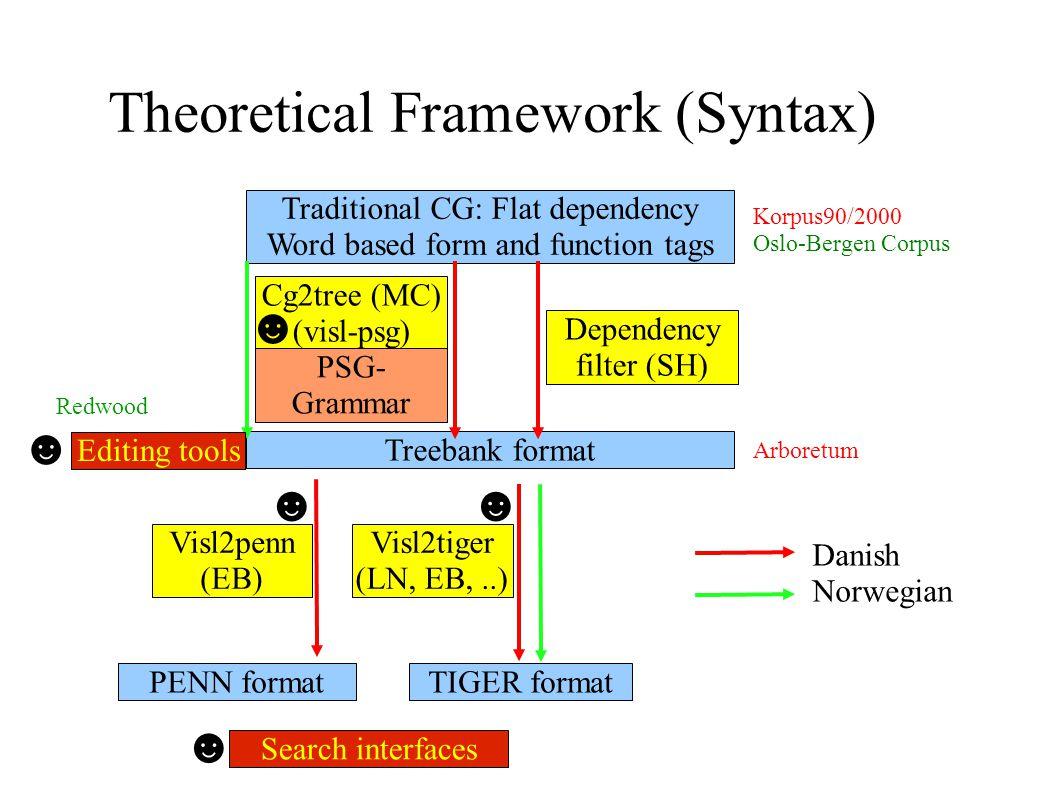 Theoretical Framework (Syntax) Cg2tree (MC) (visl-psg) Traditional CG: Flat dependency Word based form and function tags Dependency filter (SH) TIGER formatPENN format Visl2penn (EB) Visl2tiger (LN, EB,..) Treebank format PSG- Grammar Danish Norwegian Editing tools Search interfaces ☻ ☻☻ ☻ ☻ Korpus90/2000 Oslo-Bergen Corpus Arboretum Redwood