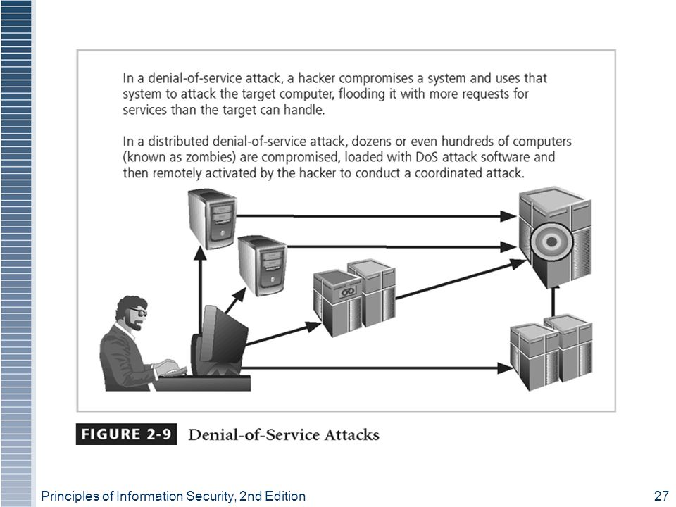 Principles of Information Security, 2nd Edition27 Figure 2-9 - Denial-of-Service Attacks