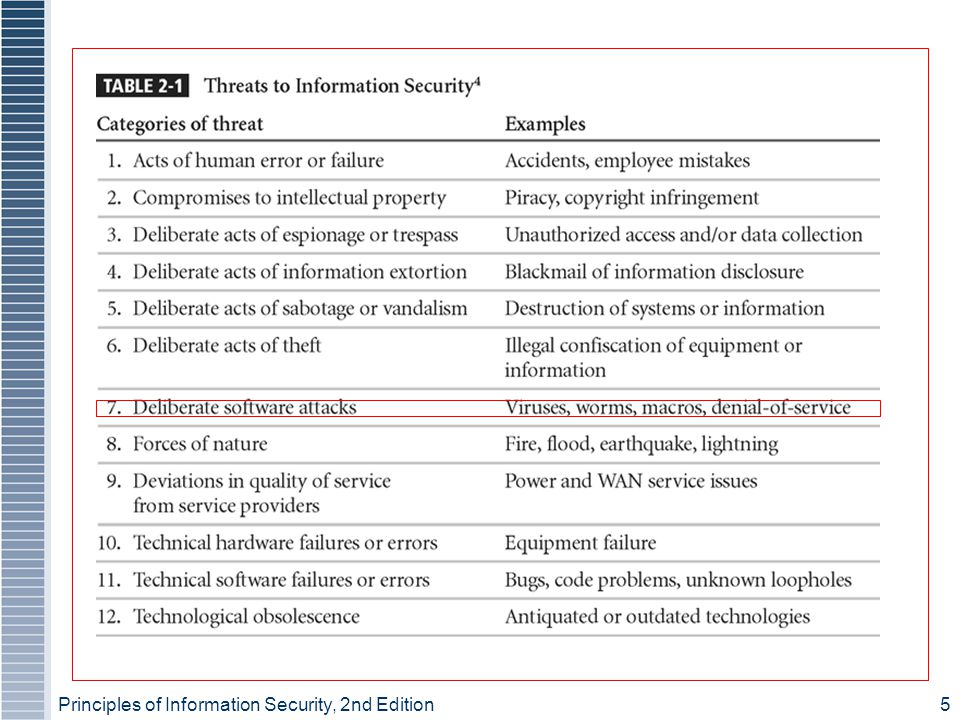 Principles of Information Security, 2nd Edition5 Threats to Information Security