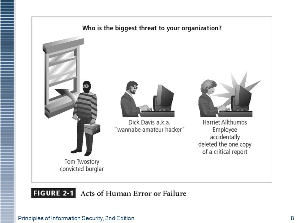 Principles of Information Security, 2nd Edition8 Figure 2-1 – Acts of Human Error or Failure