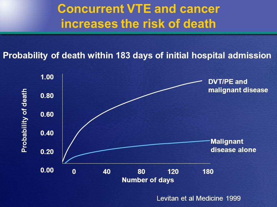 14 LITE trial EventTinzaparin(n=369) OAC (n=368) Recurrent VTE (%) 4.95.7 Major bleeding (%) 3.34.6 Subgruppe-analyse: Cancer n=80n=87 Recurrent VTE (%) 6.311.5 * * P =0.03 LITE trial: Hull et al.