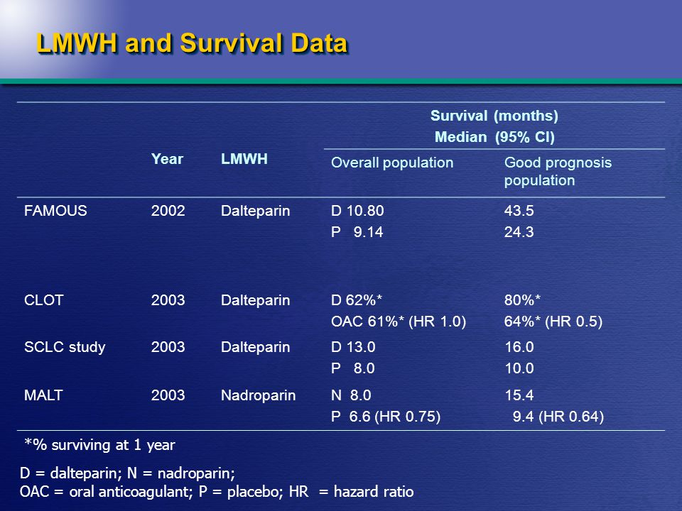 LMWH and Survival Data YearLMWH Survival (months) Median (95% CI) Overall populationGood prognosis population FAMOUS2002DalteparinD 10.80 P 9.14 43.5 24.3 CLOT2003DalteparinD 62%* OAC 61%* (HR 1.0) 80%* 64%* (HR 0.5) SCLC study2003DalteparinD 13.0 P 8.0 16.0 10.0 MALT2003NadroparinN 8.0 P 6.6 (HR 0.75) 15.4 9.4 (HR 0.64) *% surviving at 1 year D = dalteparin; N = nadroparin; OAC = oral anticoagulant; P = placebo; HR = hazard ratio