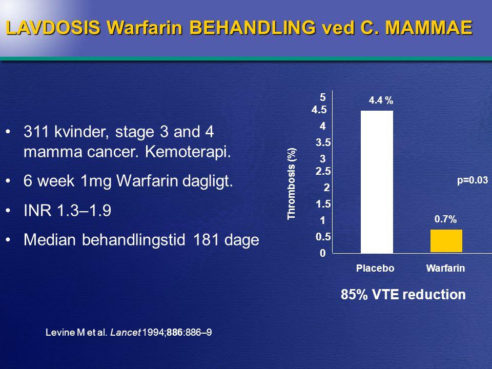 Incidence of proximal DVT 28 days after major abdominal surgery p = 0.009 RRR: 77% (95% CI: 22% – 93%) NNT: 17 (10 – 59)