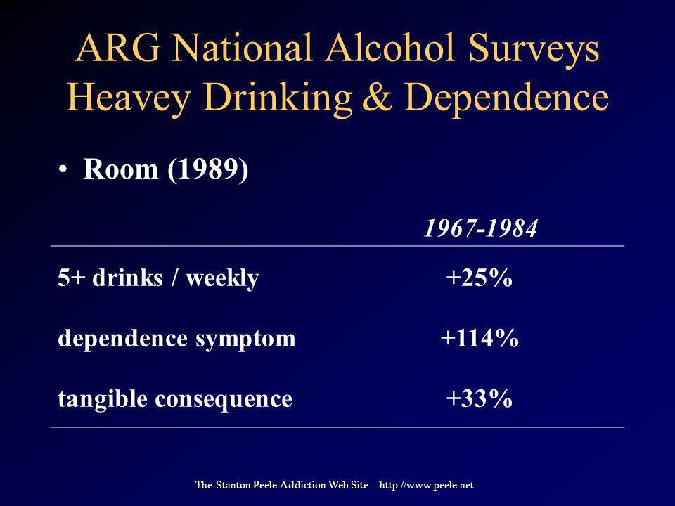 The Stanton Peele Addiction Web Site http://www.peele.net ARG National Alcohol Surveys Heavey Drinking & Dependence 1967-1984 5+ drinks / weekly+25% d