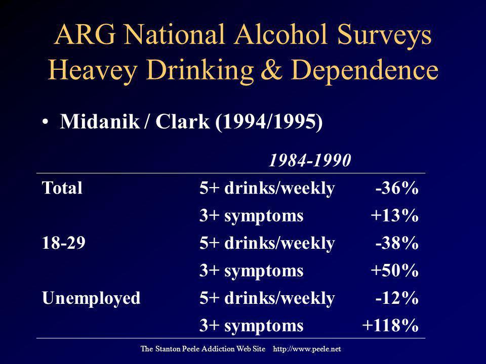 The Stanton Peele Addiction Web Site http://www.peele.net ARG National Alcohol Surveys Heavey Drinking & Dependence Midanik / Clark (1994/1995) 1984-1990 Total5+ drinks/weekly-36% 3+ symptoms+13% 18-295+ drinks/weekly-38% 3+ symptoms+50% Unemployed5+ drinks/weekly-12% 3+ symptoms+118%