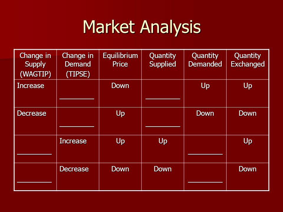 Market Analysis Change in Supply (WAGTIP) Change in Demand (TIPSE) Equilibrium Price Quantity Supplied Quantity Demanded Quantity Exchanged Increase_________Down_________UpUp Decrease_________Up_________DownDown _________IncreaseUpUp_________Up _________DecreaseDownDown_________Down