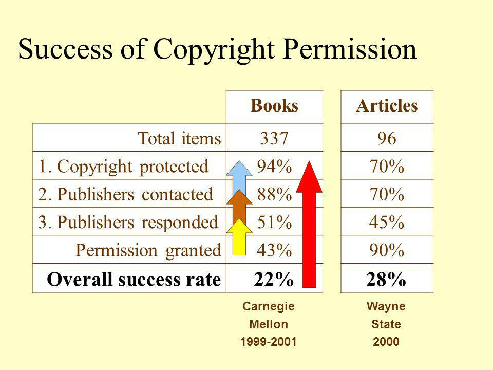 Success Rate Scholarly associations 45% University presses 37% Museums & galleries 31% Commercial publishers 12% Permission by Publisher Type