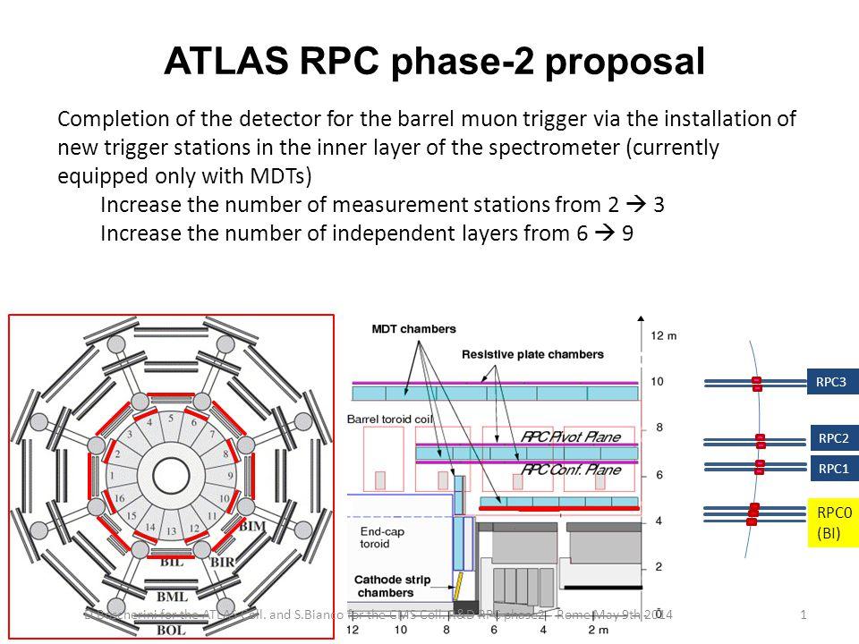 The Quest for ecogases: ATLAS Tor Vergata lab Spazio per foto e qualche riga sul laboratorio di Tor Vergata D.Boscherini for the ATLAS Coll.