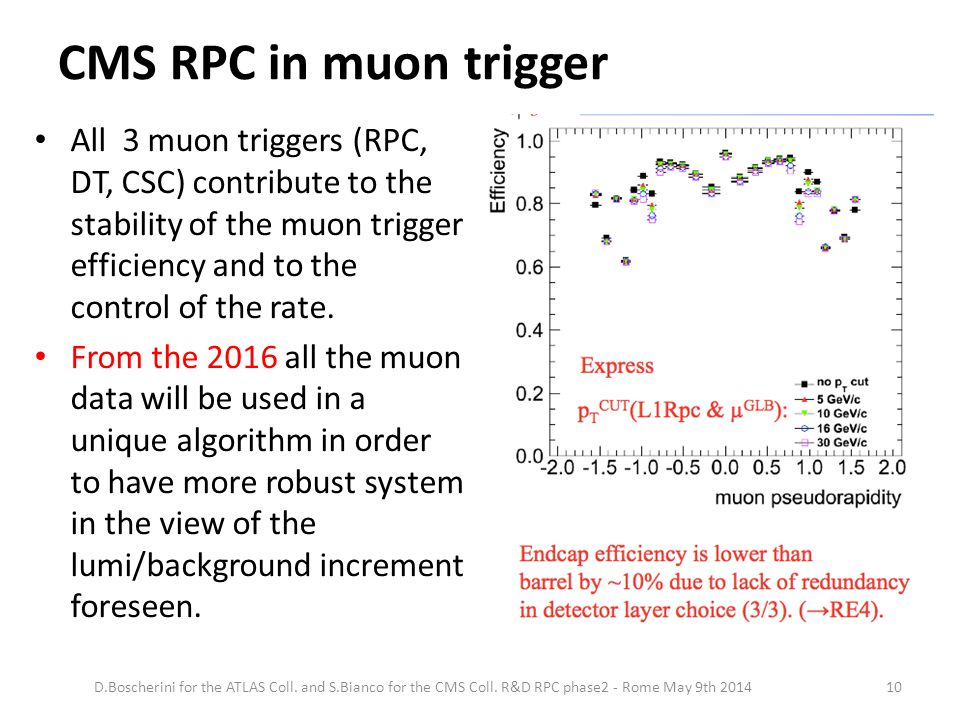 CMS RPC in muon trigger D.Boscherini for the ATLAS Coll.