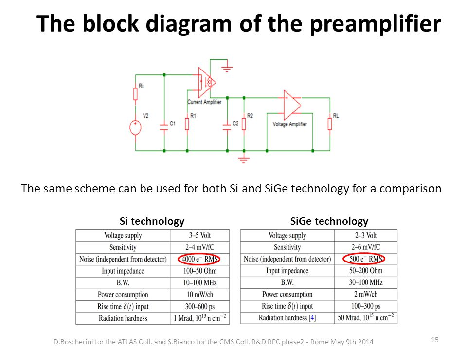The block diagram of the preamplifier The same scheme can be used for both Si and SiGe technology for a comparison Si technologySiGe technology 15 D.Boscherini for the ATLAS Coll.