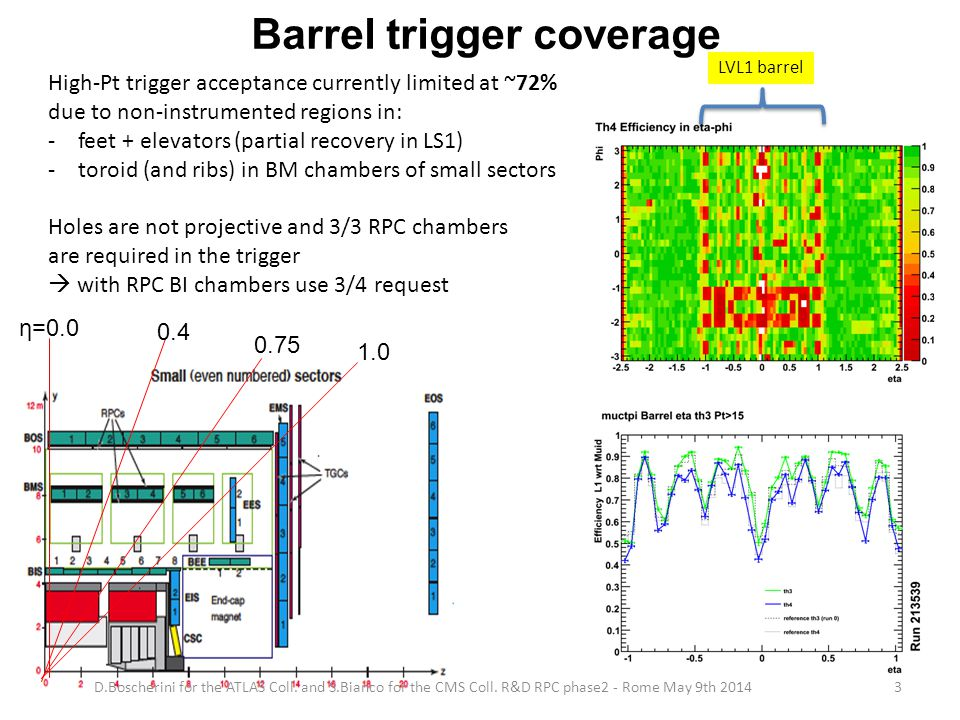 Barrel trigger coverage High-Pt trigger acceptance currently limited at ~72% due to non-instrumented regions in: -feet + elevators (partial recovery in LS1) -toroid (and ribs) in BM chambers of small sectors Holes are not projective and 3/3 RPC chambers are required in the trigger  with RPC BI chambers use 3/4 request LVL1 barrel 1.0 0.75 0.4 η=0.0 D.Boscherini for the ATLAS Coll.