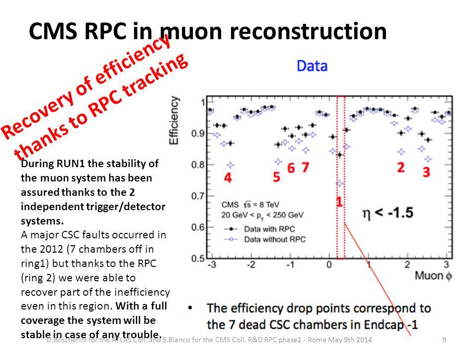 CMS RPC in muon trigger D.Boscherini for the ATLAS Coll.