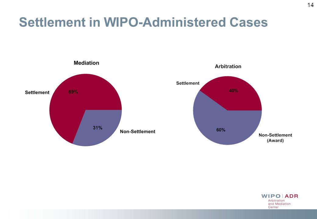 14 Settlement in WIPO-Administered Cases