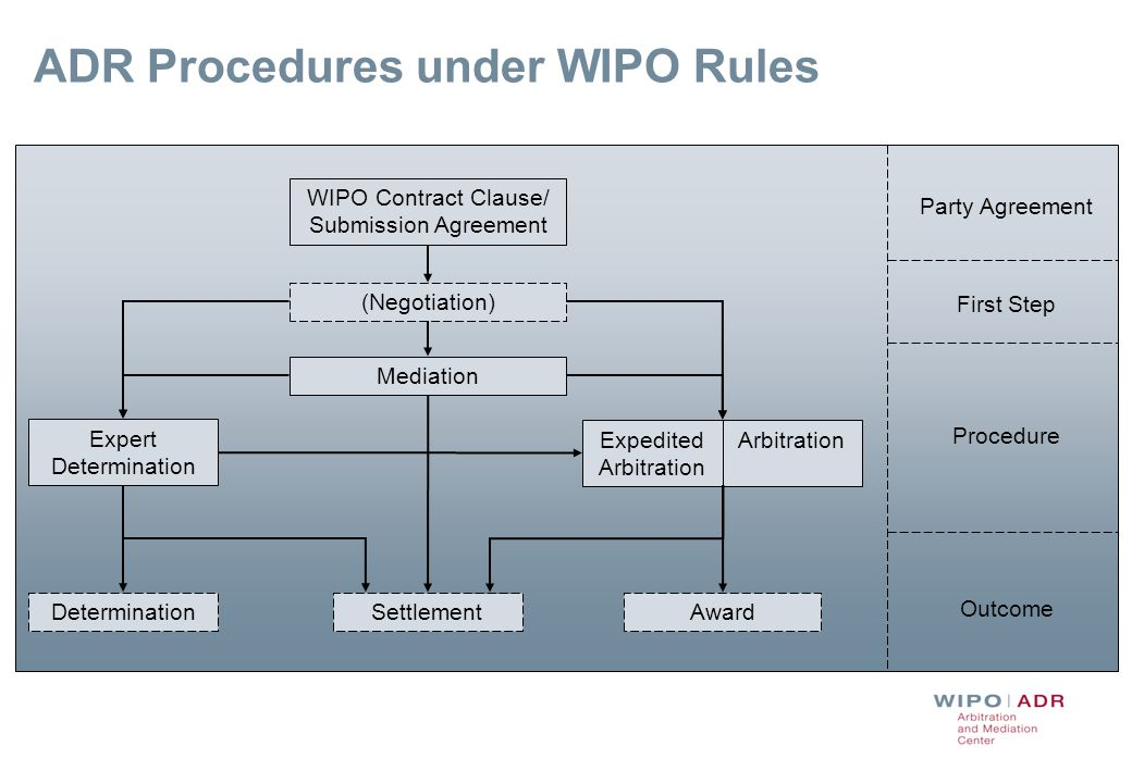 7 WIPO Model Clause Example: Mediation followed by Expedited Arbitration Any dispute, controversy or claim arising under, out of or relating to this contract and any subsequent amendments of this contract, including, without limitation, its formation, validity, binding effect, interpretation, performance, breach or termination, as well as non- contractual claims, shall be submitted to mediation in accordance with the WIPO Mediation Rules.