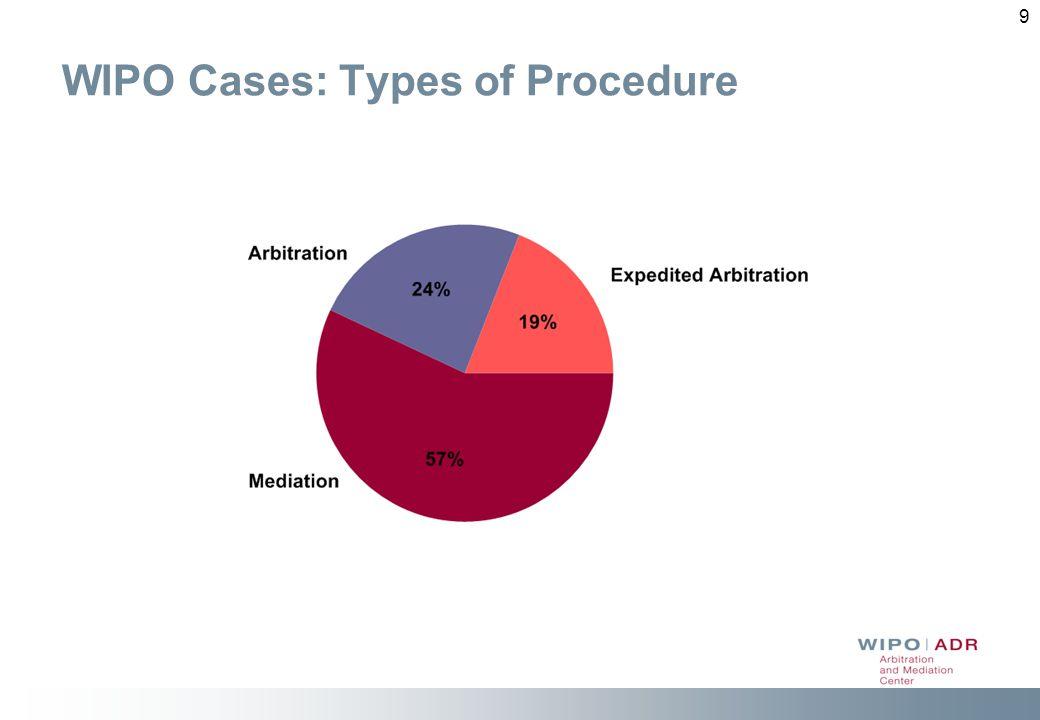9 WIPO Cases: Types of Procedure