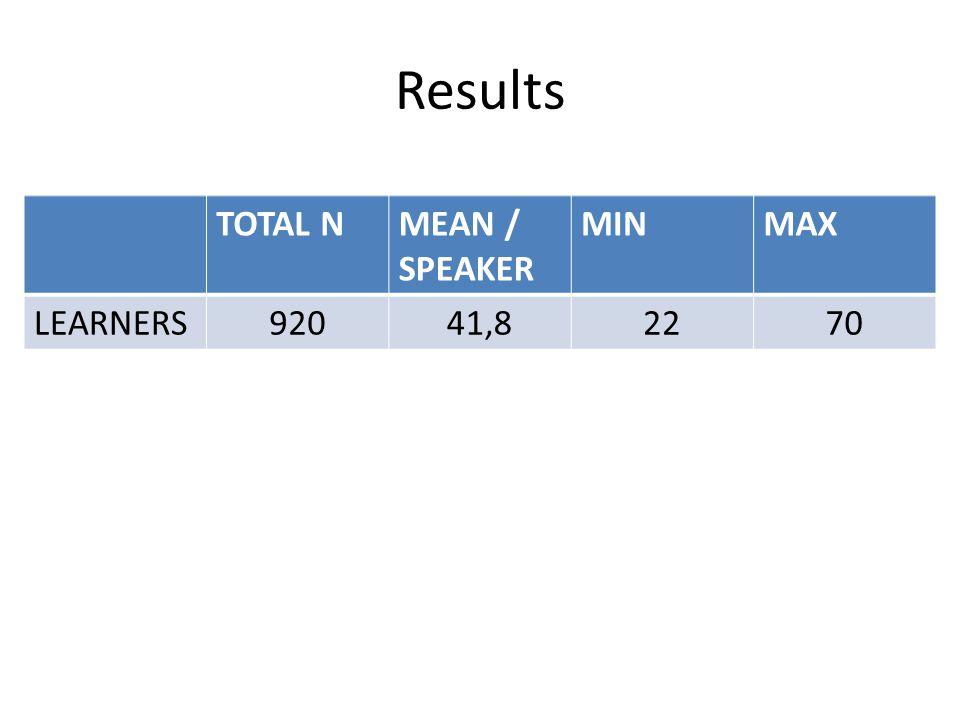 Results TOTAL NMEAN / SPEAKER MINMAX LEARNERS92041,82270