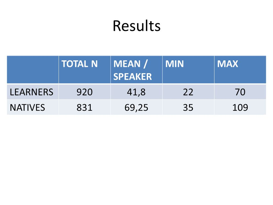 Results TOTAL NMEAN / SPEAKER MINMAX LEARNERS92041,82270 NATIVES83169,2535109