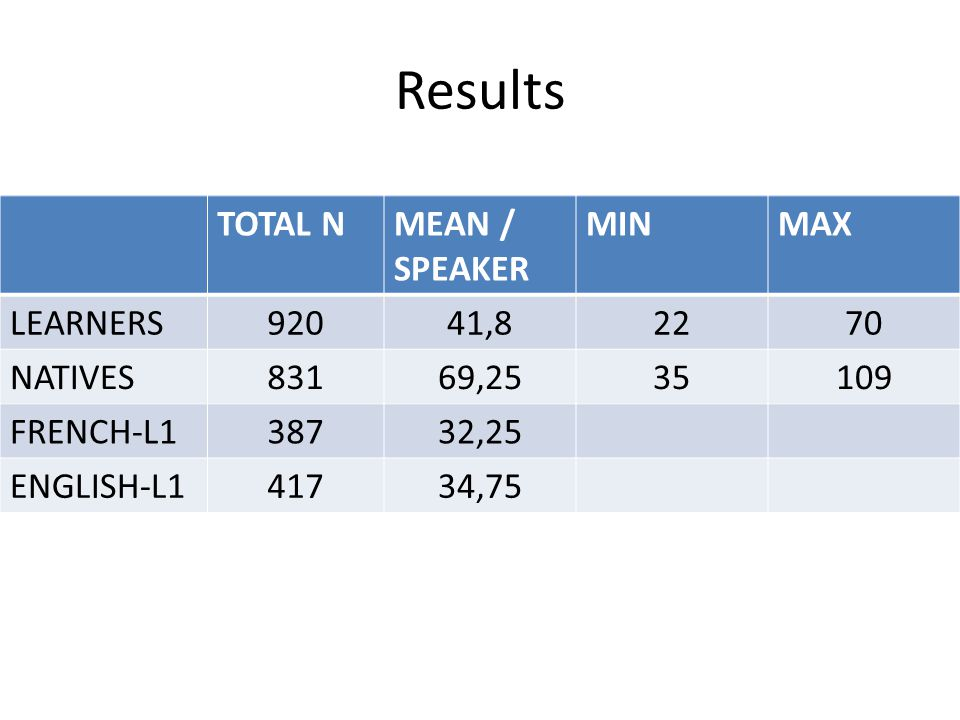 Results TOTAL NMEAN / SPEAKER MINMAX LEARNERS92041,82270 NATIVES83169,2535109 FRENCH-L138732,25 ENGLISH-L141734,75