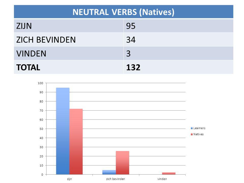 NEUTRAL VERBS (Natives) ZIJN95 ZICH BEVINDEN34 VINDEN3 TOTAL132