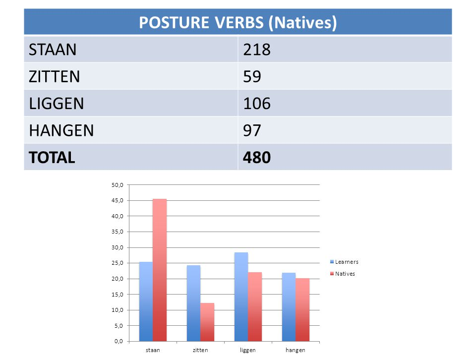 POSTURE VERBS (Learners) BLC384 PRESENTATIONAL426 BLC+PRESENTATIONAL60 PERCEPTION24 POSSESSIVE16 OTHER10 TOTAL920