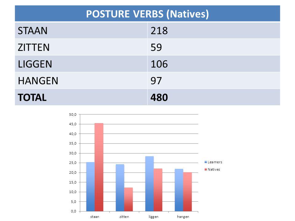 POSTURE VERBS (Natives) STAAN218 ZITTEN59 LIGGEN106 HANGEN97 TOTAL480