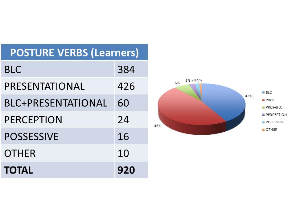 POSTURE VERBS (Learners) BLC384 PRESENTATIONAL426 BLC+PRESENTATIONAL60 PERCEPTION24 POSSESSIVE16 OTHER10 TOTAL920