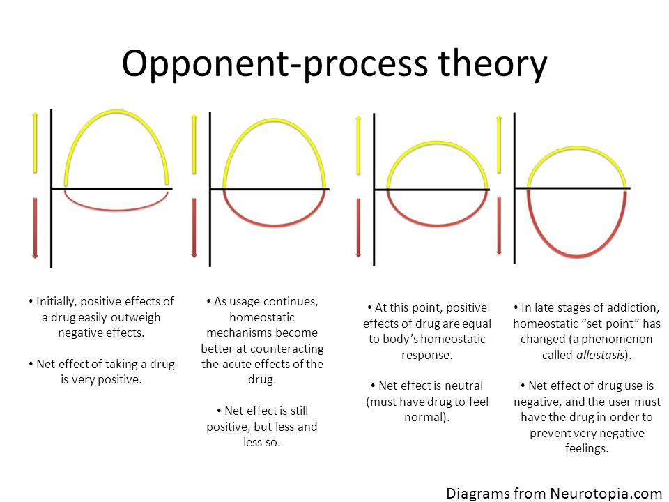 Opponent-process theory Initially, positive effects of a drug easily outweigh negative effects.